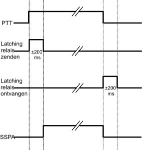 Afb. 1 De schakelvolgorde ('sequence')